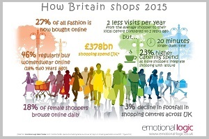 Infographic How Britain Shops 2015 F